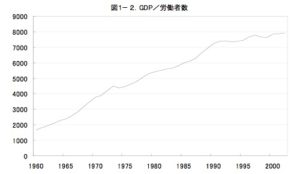 20160604_GDP/労働者数