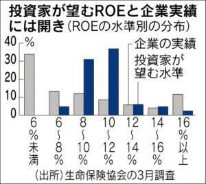 20160625_投資家が望むROEと企業実績には開き_日本経済新聞朝刊