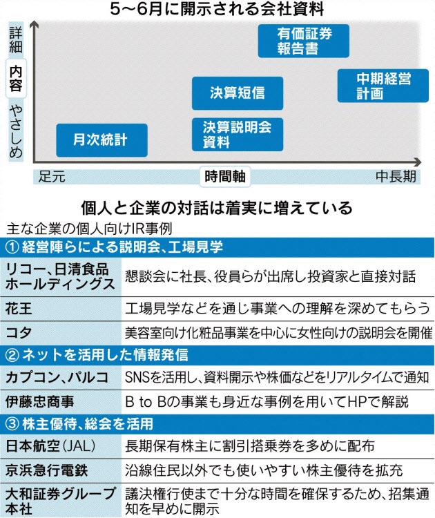 20160604_5月~6月に開示される会社資料_日本経済新聞朝刊