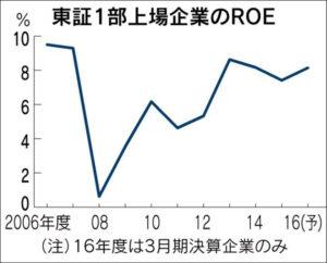 20160622_東証1部上場企業のROE_日本経済新聞朝刊