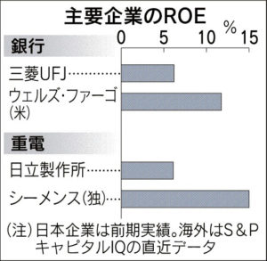 20160623_主要企業のROE_日本経済新聞電子版