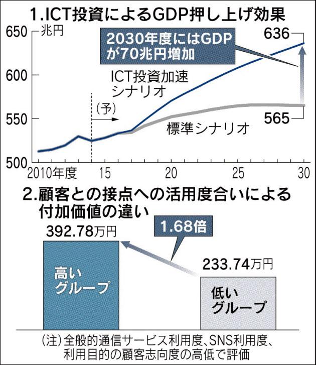 20160603_ICT投資によるGDP押し上げ効果_日本経済新聞朝刊