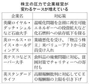 20160517_株主の圧力で企業経営が変わるケースが増えている_日本経済新聞朝刊
