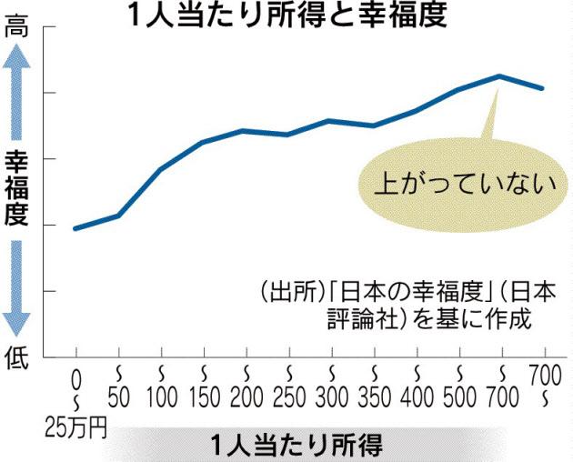 20160618_1人当たり所得と幸福度_日本経済新聞朝刊