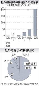 20160616_社外取締役の出席率と兼務状況_日本経済新聞朝刊