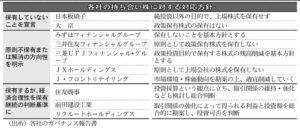 20160620_各社の持ち合い株に対する対応方針_日本経済新聞朝刊