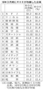 20160604_2016決算番付_ROE改善_日本経済新聞朝刊