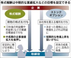 20160610_株式報酬制度とストックオプションの違い_日本経済新聞朝刊