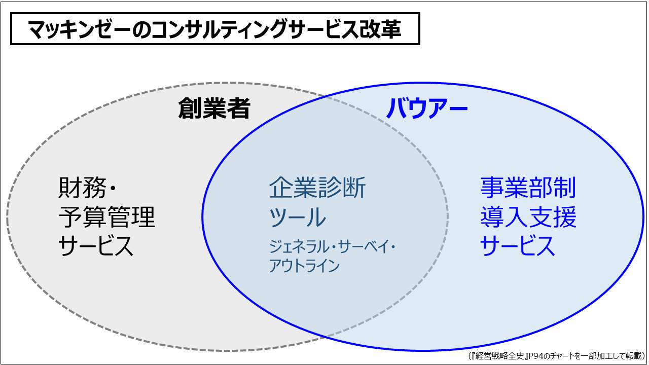 経営戦略(基礎編)_マッキンゼーのコンサルティングサービス改革