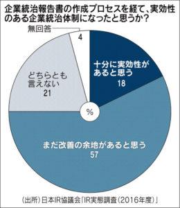 20160531_企業統治報告書の作成プロセスを経て、実効性のある企業統治体制になったと思うか?_日本経済新聞朝刊