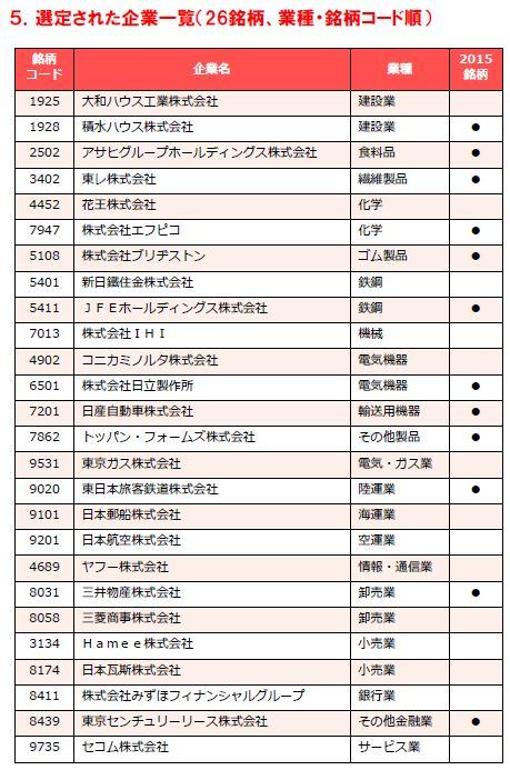 20160620_攻めのIT経営企業_2016