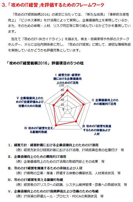 20160620_攻めのIT経営企業_評価フレームワーク_2016