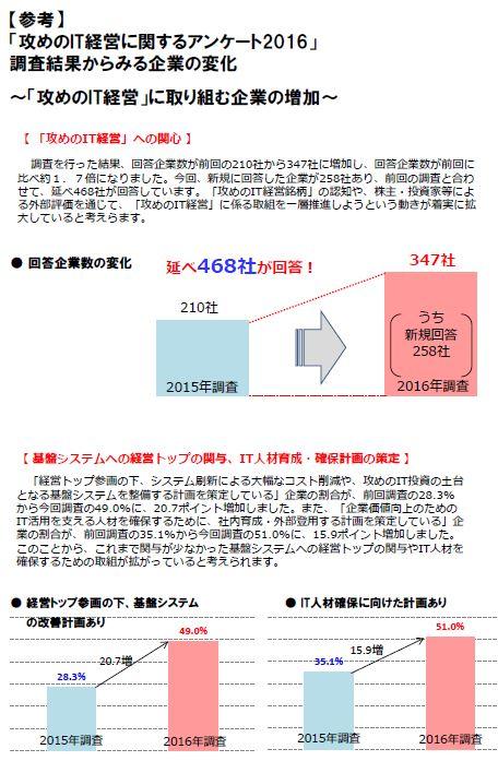 20160620_攻めのIT経営企業_アンケート_2016
