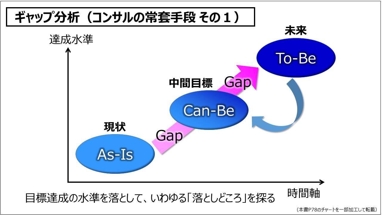 経営戦略(基礎編)_ギャップ分析(コンサルの常套手段 その1)