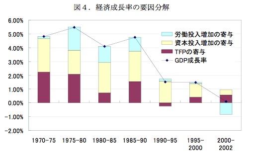 20160604_経済成長率の要因分解