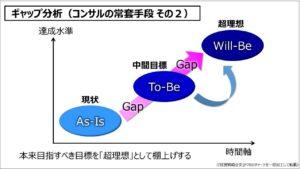 経営戦略(基礎編)_ギャップ分析(コンサルの常套手段 その2)