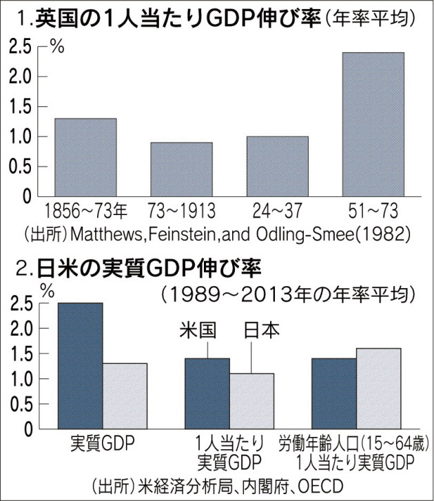 20160601_英国1人当たりGDP伸び率_日本経済新聞朝刊