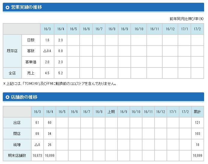 20160605_ファミリーマート_月次経営報告
