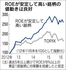 20160624_ROEが安定していて高い銘柄の値動きは良好_日本経済新聞朝刊