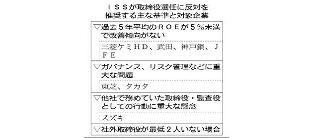 20160622_ISSが取締役選任に反対を推奨する主な基準と対象企業_日本経済新聞朝刊
