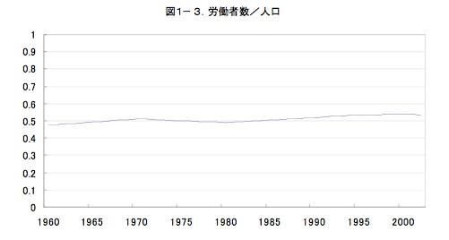 20160604_労働者数/人口