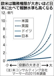 20160517_欧米は職務権限が大きいほど日本に比べて報酬水準も高くなる_日本経済新聞朝刊