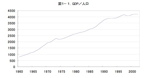 20160604_GDP/人口