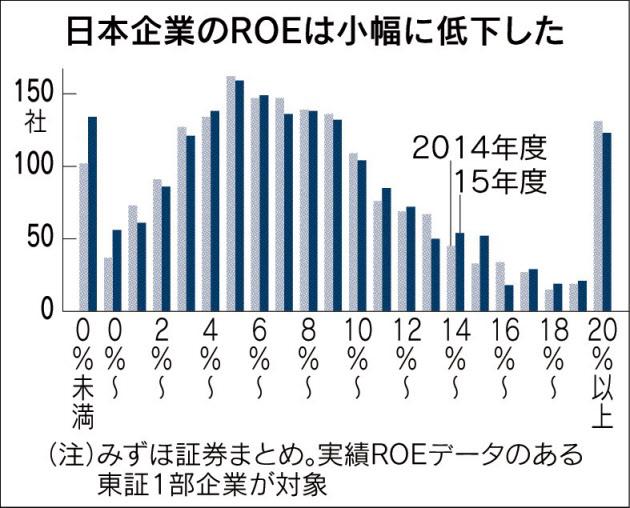 20160623_日本企業のROEは小幅に低下した_日本経済新聞電子版