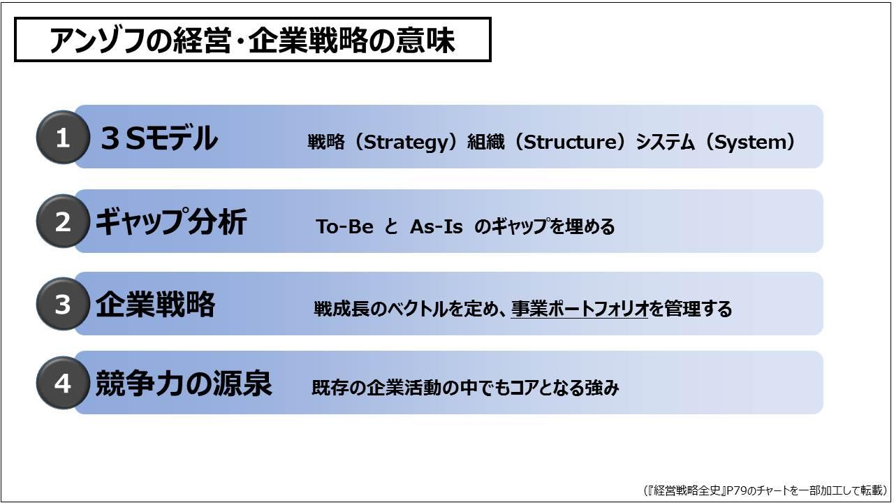 経営戦略(基礎編)_アンゾフの経営・企業戦略の意味