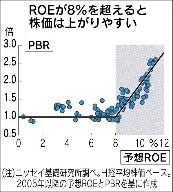 20160625_ROEが8%を超えると株価は上がりやすい_日本経済新聞朝刊