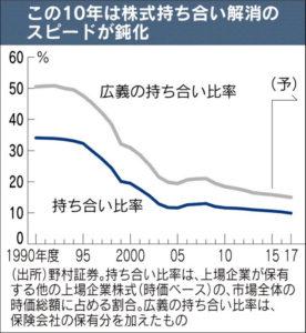 20160620_この10年は株式持ち合い解消のスピードが鈍化_日本経済新聞朝刊