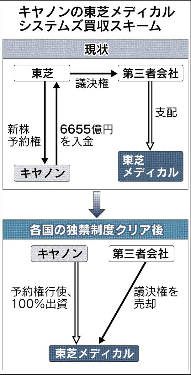20160701_キヤノンの東芝メディカルシステムズ買収スキーム_日本経済新聞朝刊