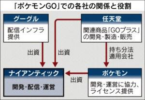 20160723_「ポケモンGO」での各社の関係と役割_日本経済新聞朝刊