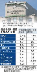 20160723_借入金で株主価値を大きくした企業リスト_日本経済新聞朝刊