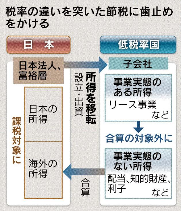 20160701_税率の違いを突いた節税に歯止めをかける_日本経済新聞朝刊