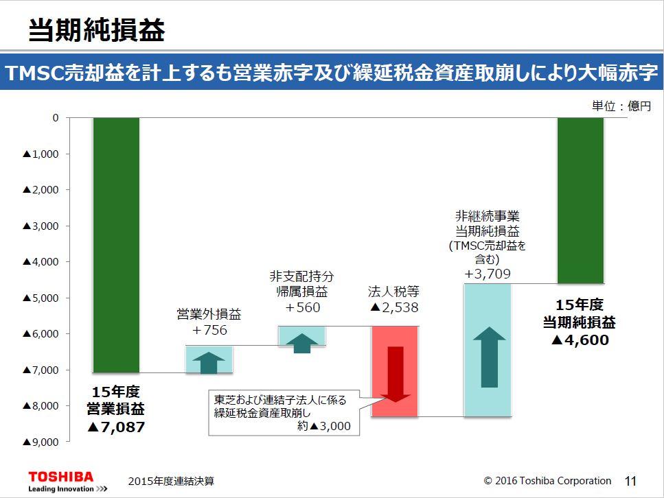 20160523_東芝_2015年決算説明会_当期純損益