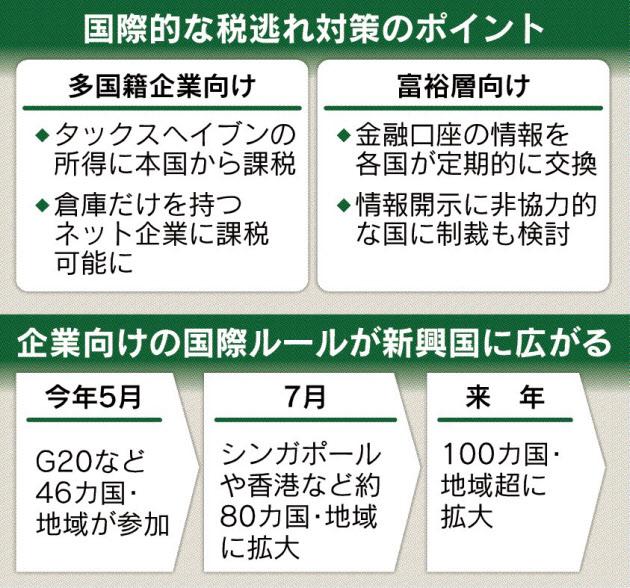 20160702_OECD 税逃れ対応 京都会合の結果_日本経済新聞朝刊