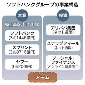 20160720_ソフトバンクグループの事業構造_日本経済新聞朝刊