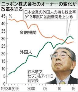 20160708_ニッポン株式会社のオーナーの変化が改革を迫る_日本経済新聞朝刊