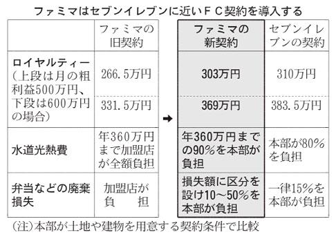 20160702_ファミマはセブンイレブンに近いFC契約を導入する_日本経済新聞朝刊