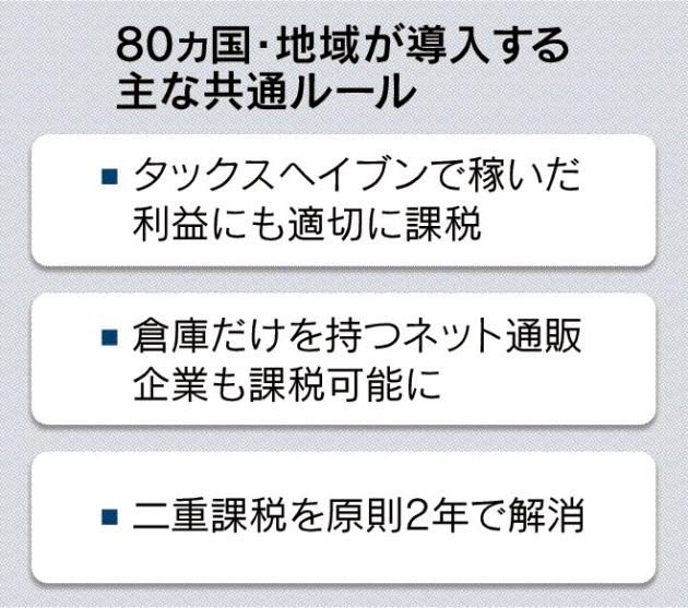 20160630_80ヵ国・地域が導入する主な共通ルール_日本経済新聞朝刊