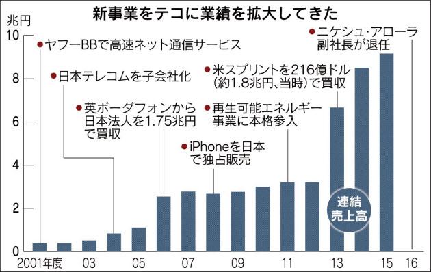 20160720_ソフトバンクの売上高推移_日本経済新聞朝刊