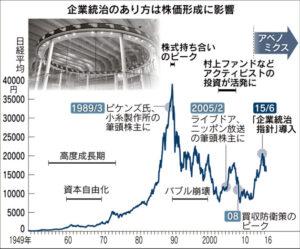 20160708_企業統治のあり方は株価形成に影響_日本経済新聞朝刊