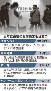 20160627_近年の高額の賠償請求事案一覧_日本経済新聞朝刊