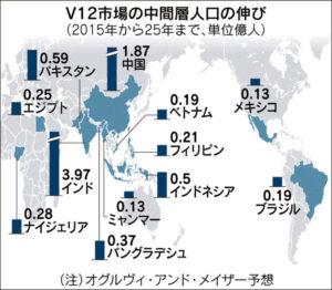 20160620_V12市場の中間層人口の伸び_日本経済新聞夕刊