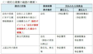 20150724_D&O保険の一般的な補償範囲_経済産業省