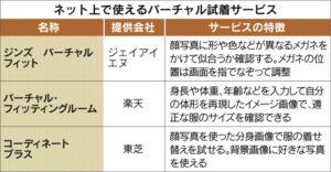 20160616_ネット上で使えるバーチャル試着サービス_日本経済新聞夕刊