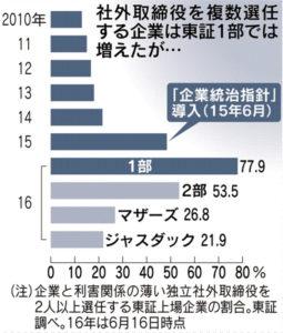 20160708_社外取締役を複数選任する企業が増えた_日本経済新聞朝刊