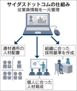 20160627_サイダスドットコムの仕組み_日本経済新聞朝刊