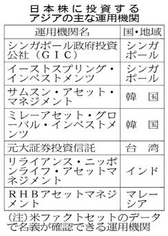 20160709_日本株を保有するアジアのファンド数_日本経済新聞朝刊